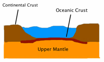 Continental And Oceanic Crust The Earth S Crust
